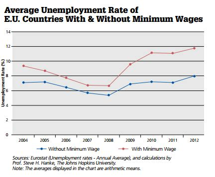 wage test not pc let the data speak the minimum wage laws