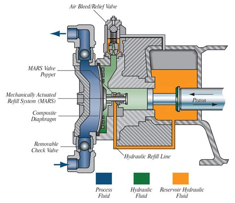 pump section hydraulically actuated metering pumps perform under pressure