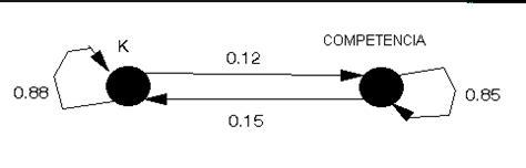 diagrama de transicion cadenas de markov cadenas de markov