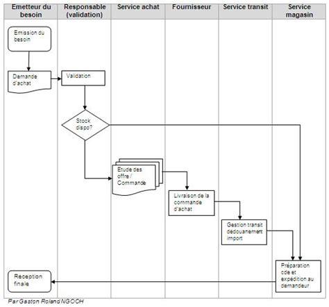 exemple diagramme de flux simple ins 233 rer un sch 233 ma visio sous ppt et mettre des actions sur