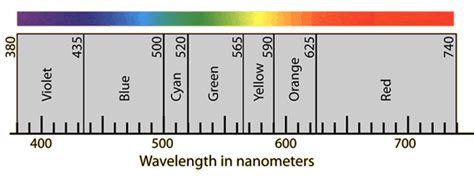 wavelength and color csms geology post 07 22 16
