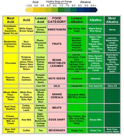 Gerd Detox Diet by Do You Suffer From Heartburn Does It Seem Acid Reflux