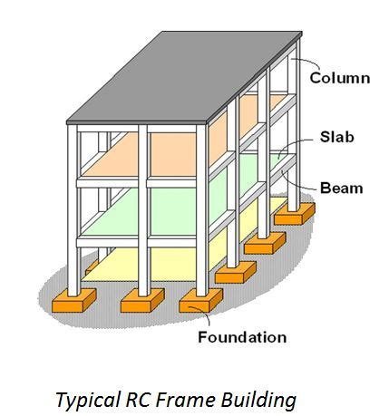 Design Concrete Frame Structure | reinforced concrete glossary