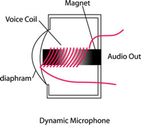 condenser microphone how does it work dynamic vs ribbon vs condenser critical recording studio