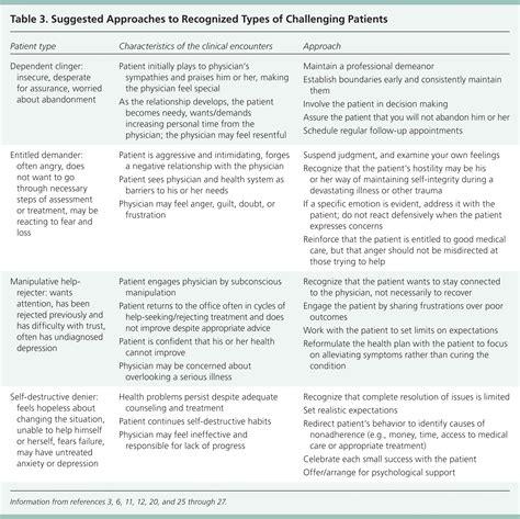 Building Letter Patient Understanding Patient Access Specialist Winword Calendar Crime