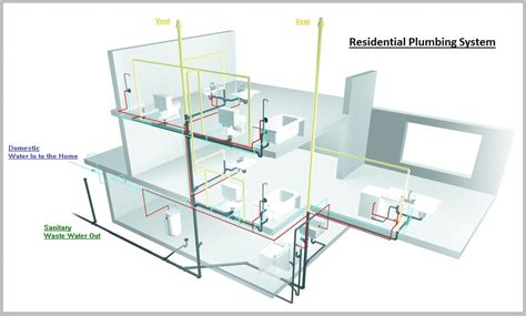 plumbing house residential