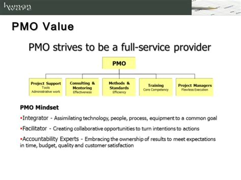 Office Value Project Management Office Value