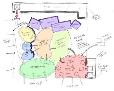 Landscape Design Zoning 12 Best Images About Diagrams On
