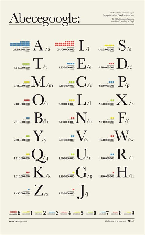 most common letters these are the most popular letters in the world according 1505