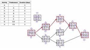 project management aon diagram exle determine total float free float aka quot slack quot of
