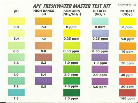 Sera Amonia Ammonia Test Kit lost your api freshwater master test kit color chart my