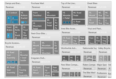 custom template treemap wpf