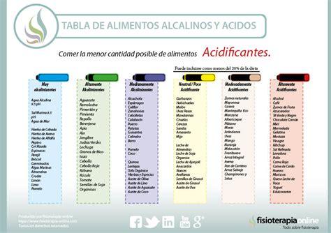 tabla alimentos alcalinizantes alimentaci 243 n y alimentos 225 cidos o acidificantes y