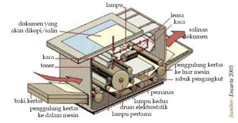 Mesin Fotocopy Yang Biasa macam macam contoh pemanfaatan dan penerapan listrik