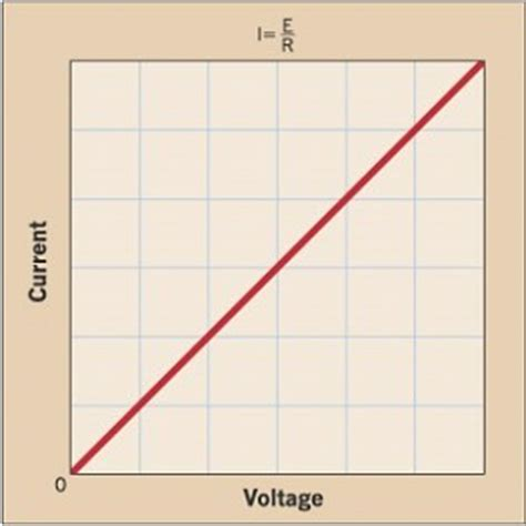 diode current voltage relationship efficiency engineering inc the secret cost of implementing high efficiency equipment