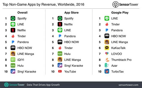 best applications top apps of 2016 spotify line and netflix led the year