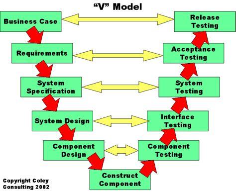 v diagram v model diagram