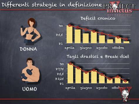 alimentazione per palestra donne bodybuilding donne incomprensioni e cose da fare