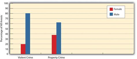 What Percent Of The Population Has A Criminal Record Who Commits Crime