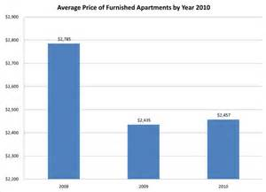 average cost of apartment 2010 new york furnished apartment market report prices