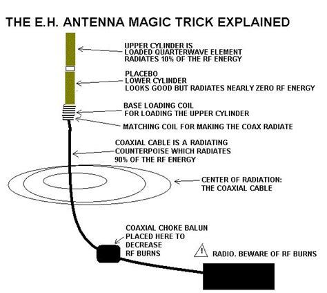 eh antennas gallery