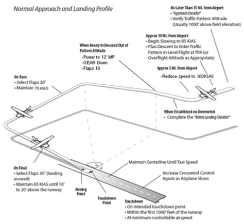 pitch pattern test norms cpl se practical test guide faa 171 cockpitseeker
