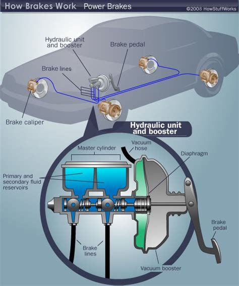 how cars work engines diesel fuel and brakes by howstuffworks com 9781625397935 nook book power brake diagram power brake diagram howstuffworks