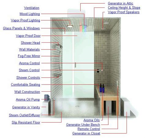 Bath With Shower Combination best 25 steam room ideas on pinterest home steam room
