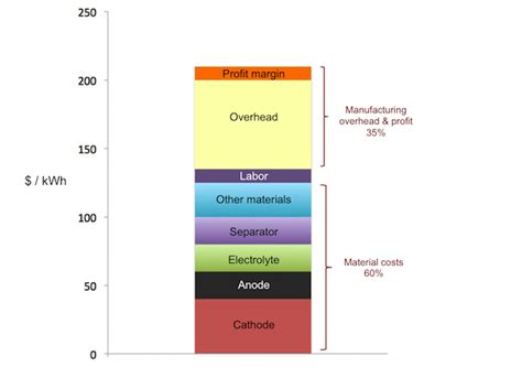 Tesla Battery Materials 82 The Cost Components Of A Lithium Ion Battery Qnovo