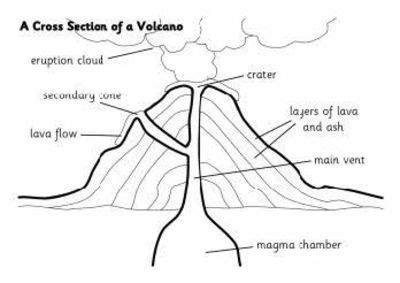 printable volcano template volcano earth s surface color printable school