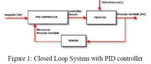 real time dc motor speed control using pid controller in
