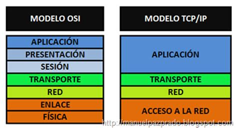 modelo osi y tcpip youtube mrc manuel paz 3 1 2 modelo tcp ip