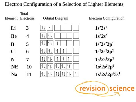 electron filling diagram electrons filling subshells and orbitals a level