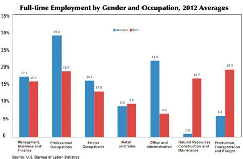 gender wage gap 2014 bestofswla can government fix the gender wage gap