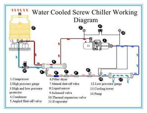 air cooled chiller schematic diagram air cooled chiller piping flow diagram air free engine