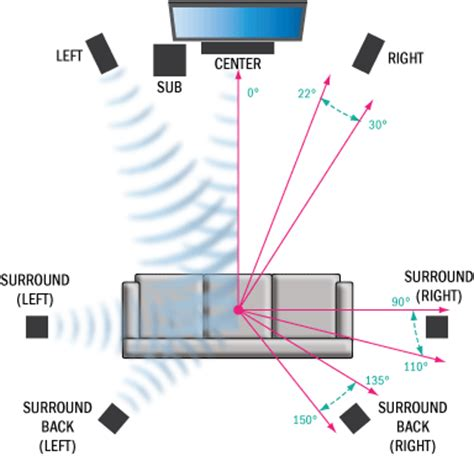 surround sound examined 5 1 vs 7 1 vs surround