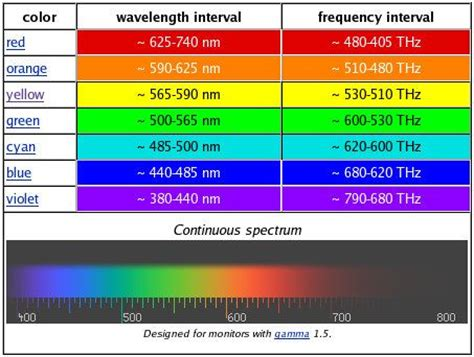 electromagnetic spectrum colors wavelength colors search college cosas