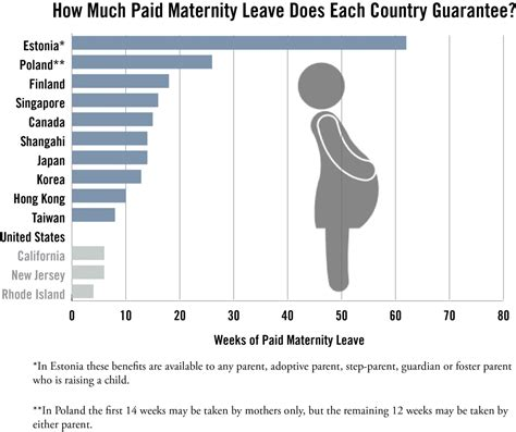 how long is the maternity leave in the philippines ncee 187 stat of the month paid maternity leave in top