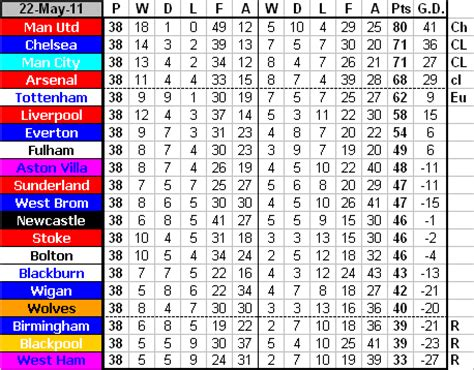 epl table since 2010 newcastle united football club premier league table
