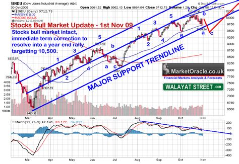 stock pattern theory stocks bull market forecast update into year end the
