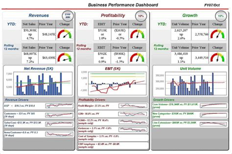 Executive Kpi Dashboard Exles Findexles Ceo Dashboard Template
