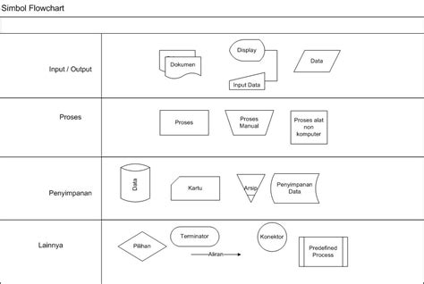 membuat flowchart percabangan membuat flowchart sistem dengan microsoft visio