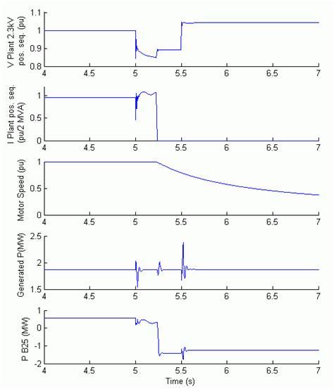 induction generator simulation matlab doubly fed induction generator in simulink 28 images wind farm using doubly fed induction
