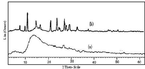 zeolite x ray diffraction pattern figure 2 wide angle x ray diffraction patterns of zeolite