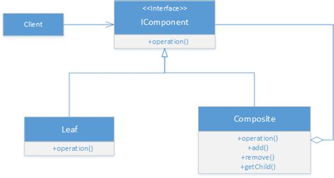 c composite pattern multiple types composite design pattern in c gyanendu shekhar s blog