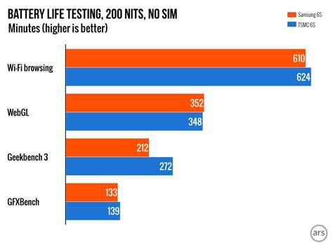iphone   tsmc   chip offers slightly  battery life