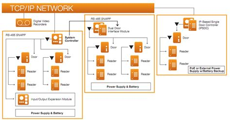 card access system wiring diagram card access wiring