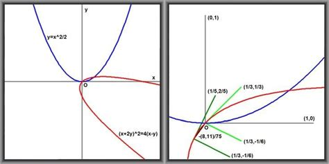 Rotating Conic Sections by Conic Sections What Is Wrong With This Method For A