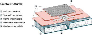 giunti strutturali a pavimento italiana membrane giunti di dilatazione