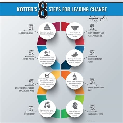 leading change with a 1422186431 leading change kotter torrent